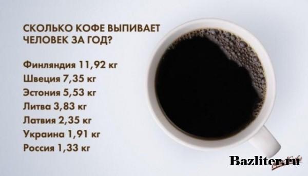 Топ-9 уникальных фактов о кофе: список реальных историй и легенд