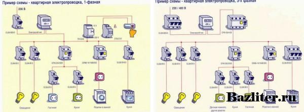 Электропроводка в квартире или доме. Правила и секреты прокладки