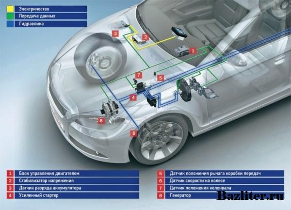 Принцип работы тормозной системы автомобиля: наглядная схема устройства