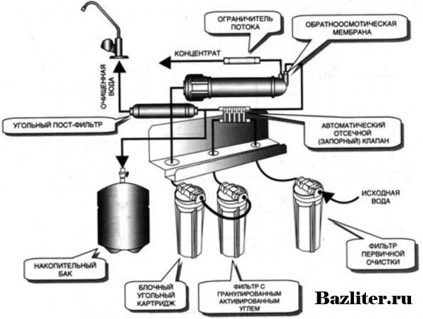 Стационарная система фильтрации воды в доме или квартире: особенности, назначение и принцип работы