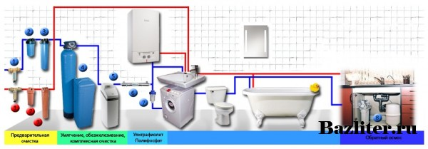 Система фильтрации воды в доме или квартире магистрального типа