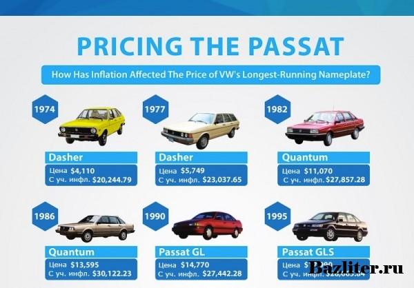 Как менялась цена на новый Фольксваген Пассат в течение последних 40 лет