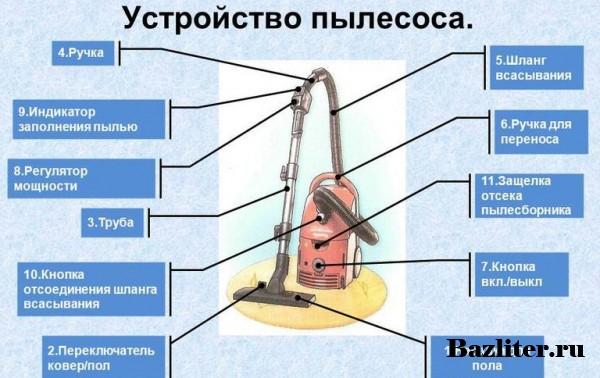 Выбор пылесоса исходя из дополнительных характеристик и опций