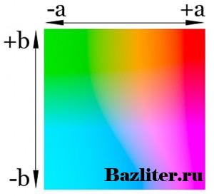Введение в фотошоп (Photoshop) (Часть 24. Цветовая модель - Lab Colour)