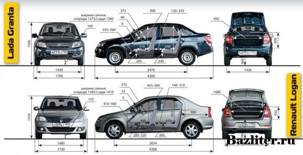 Lada Granta. Честный обзор и отзыв на автомобиль