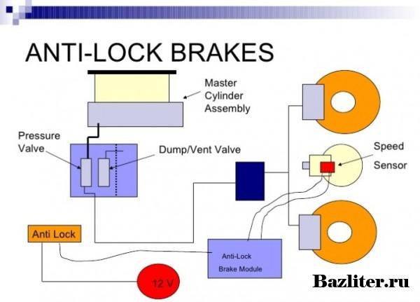 Как работает автомобильная система ABS (антиблокировочная тормозная система)