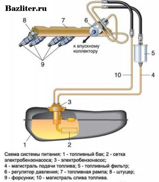 Что такое топливный насос. Понятие и принцип работы