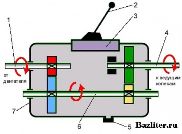 Как устроена механическая коробка передач. Особенности, принцип работы и неисправности