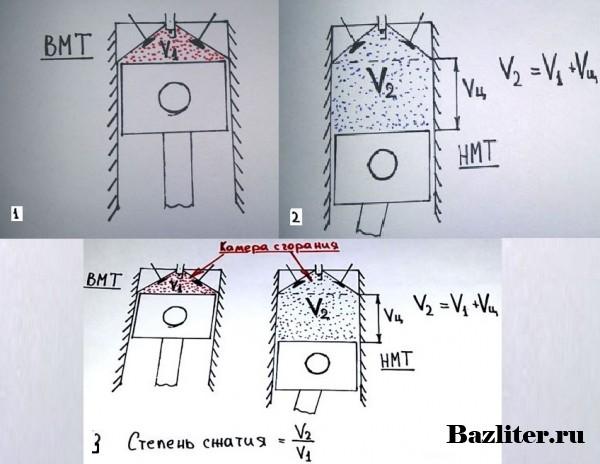Что такое степень сжатия и компрессия двигателя. Особенности и различия