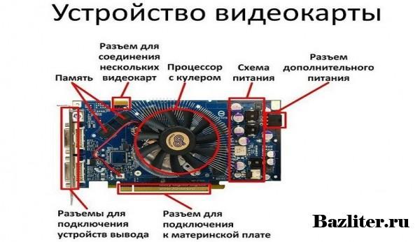 Что такое видеокарта для компьютера? Особенности, характеристики, типы и как выбрать?