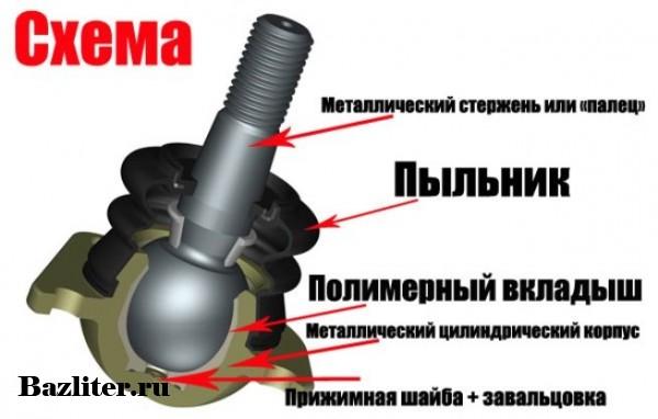 Что такое шаровая опора. Особенности, принцип работы, устройство и ресурс