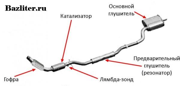 Что такое резонатор глушителя. Особенности, принцип работы, строение и разновидности