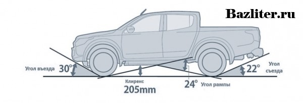 Что такое клиренс и свесы в автомобиле. Особенности, виды и как измерить