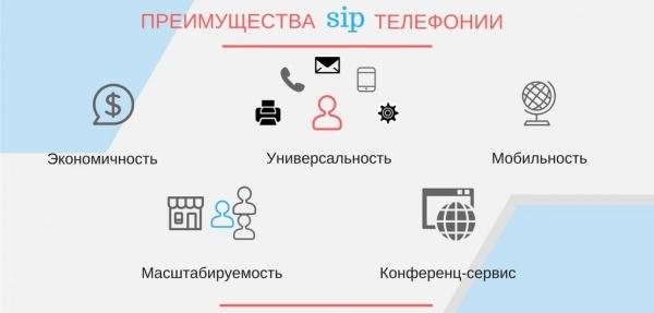 Что такое SIP/СИП-телефония. Особенности, принцип работы, как подключить, возможности и преимущества