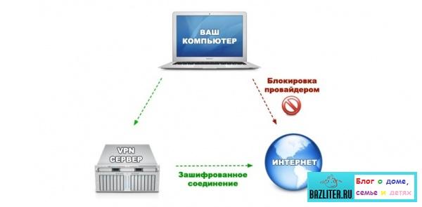 Быстрый обход блокировки сайтов. Особенности, способы, программы, эффективность и рекомендации