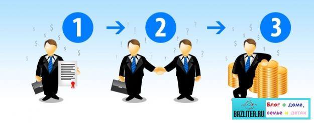 Как работают партнерские программы? Особенности, схемы, суть и инструкция