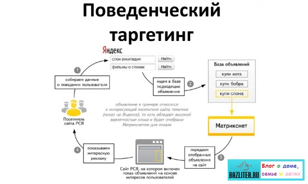 Что такое таргетинг в раскрутке сайта? Особенности, принцип работы и разновидности