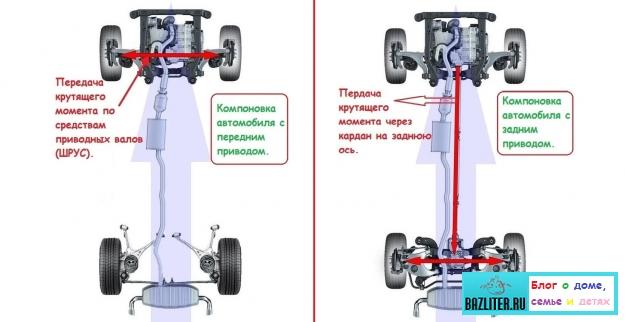 Какой автомобильный привод лучше: передний или задний? Особенности выбора, советы, плюсы и минусы