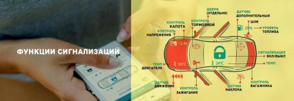 принцип работы сигнализации с GSM модулем