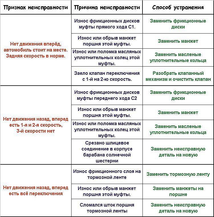 симптомы и причины неисправностей МКПП