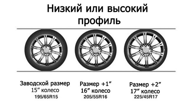 Выбираем профиль шины