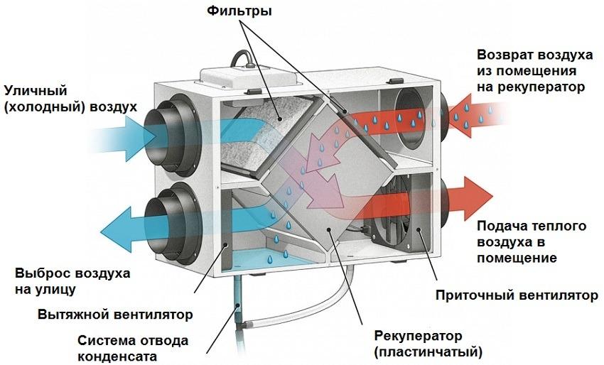 Рекуператор воздуха принцип работы
