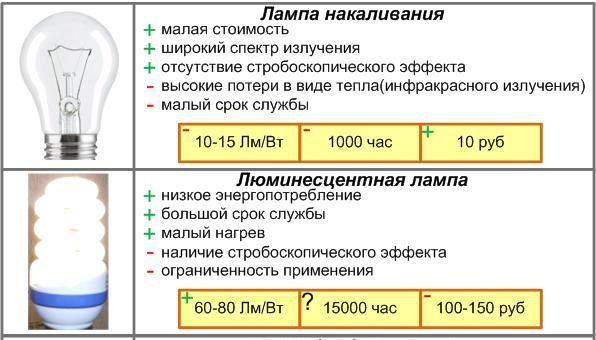 преимущества люминесцентной лампы
