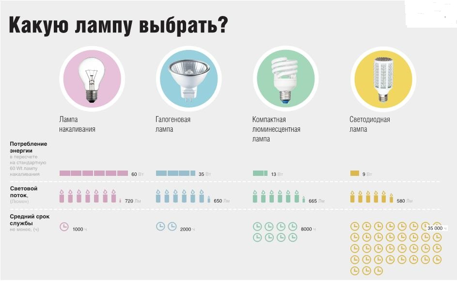 Какую лампочку выбрать
