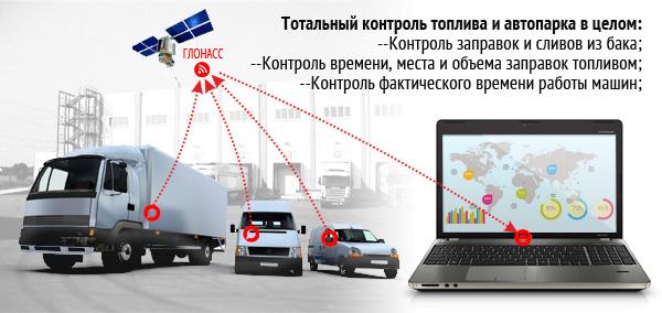 Спутниковый мониторинг транспорта преимущества